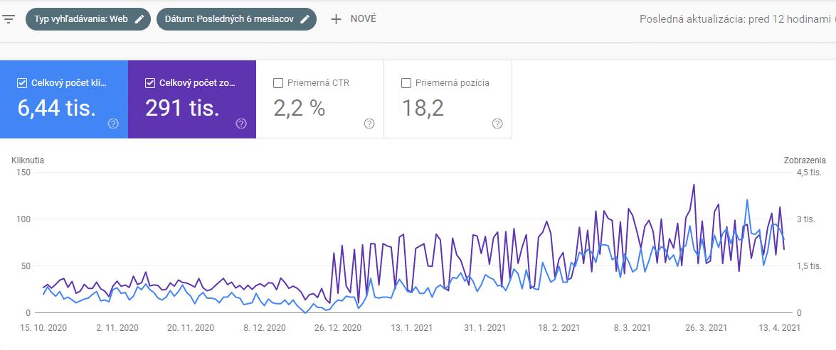 Zvýšenie návštevnosti webu